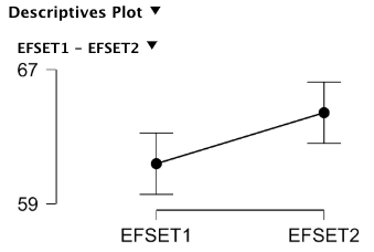 Descriptives plot for EFSET test for 2020 ESL students.